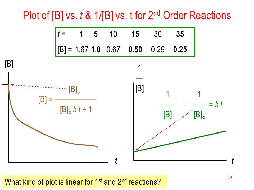Plot of [B] vs. t & 1/[B] vs. t for 2nd Order Reactions